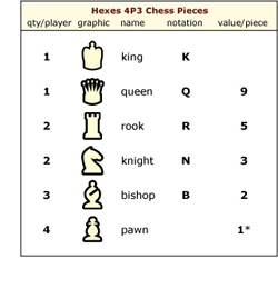 chart showing pieces per player and their material value
